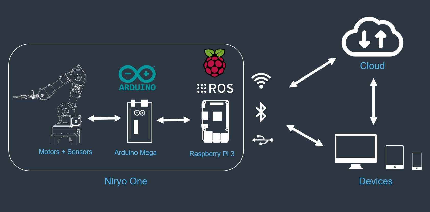 robot as a service - iot - connected objects