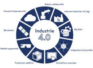 Schéma indiquant les différentes composantes de l'industrie 4.0