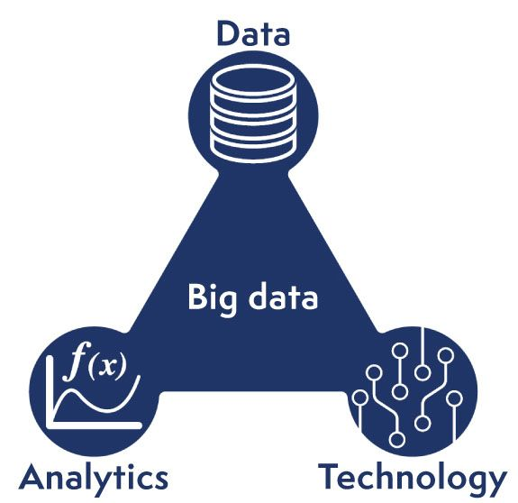 Big data is made of data, analytics and technology