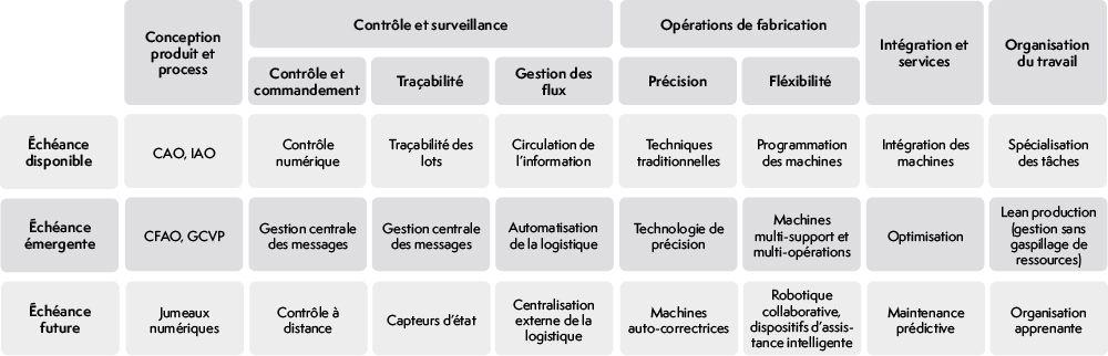 Les cinq processus d'amélioration dans l'industrie 4.0