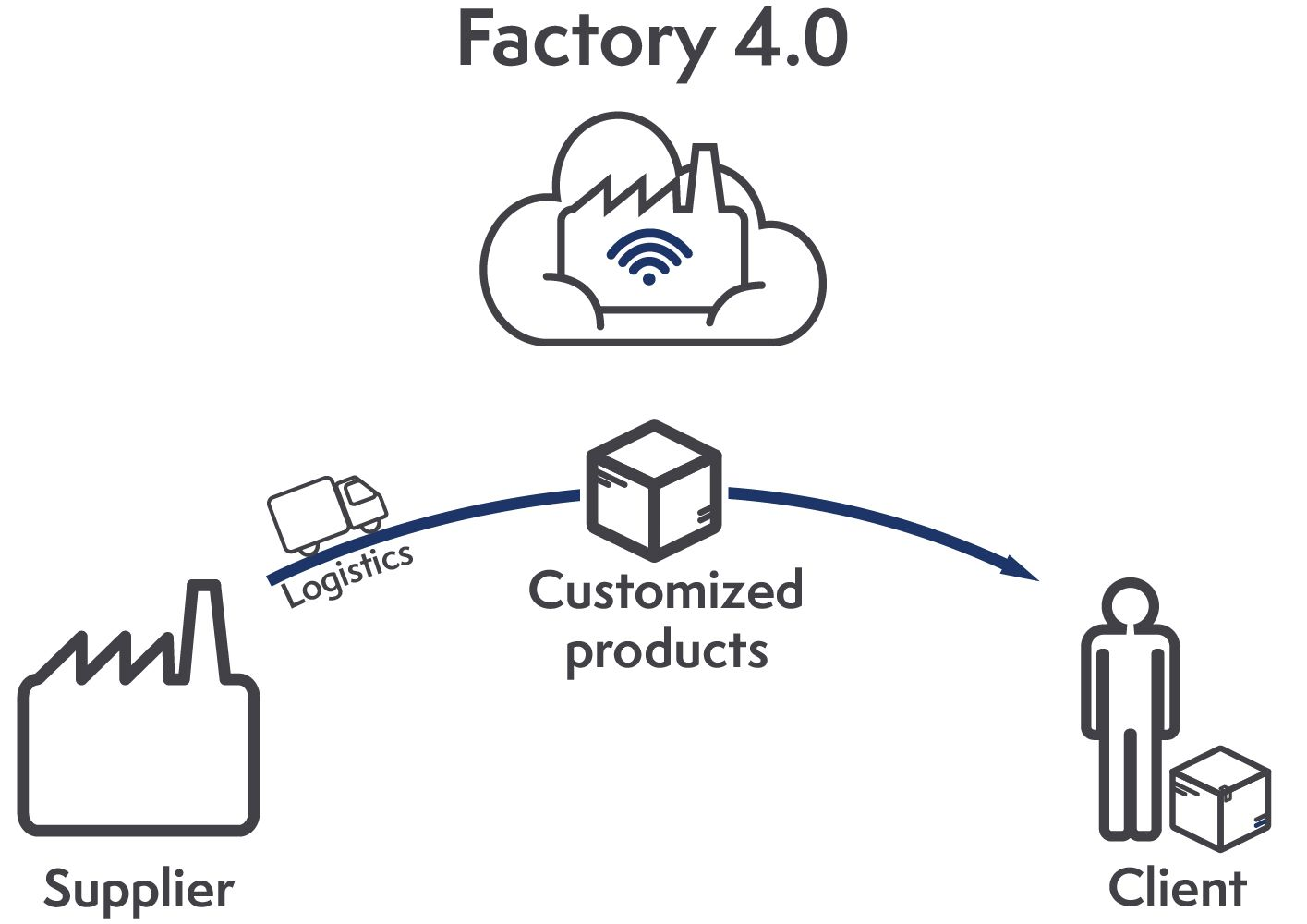 Industry 4.0 gives the opportunity to respond to specific needs