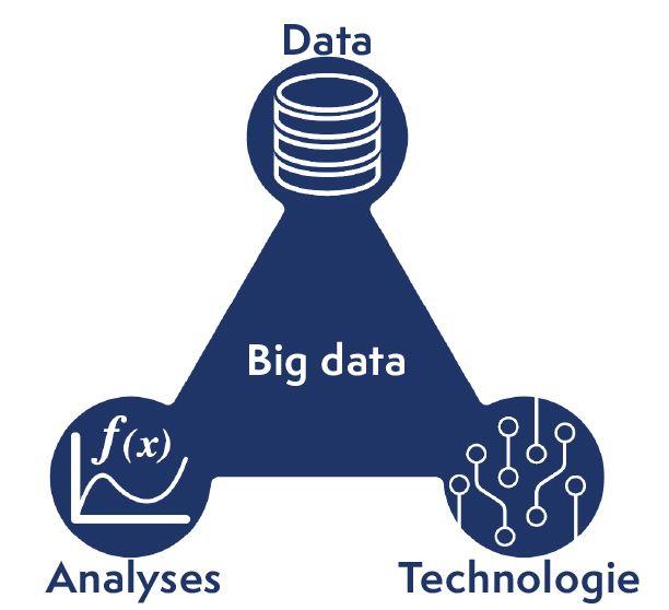 La Big Data repose sur trois principes: la date, la technologie et l'analyse.