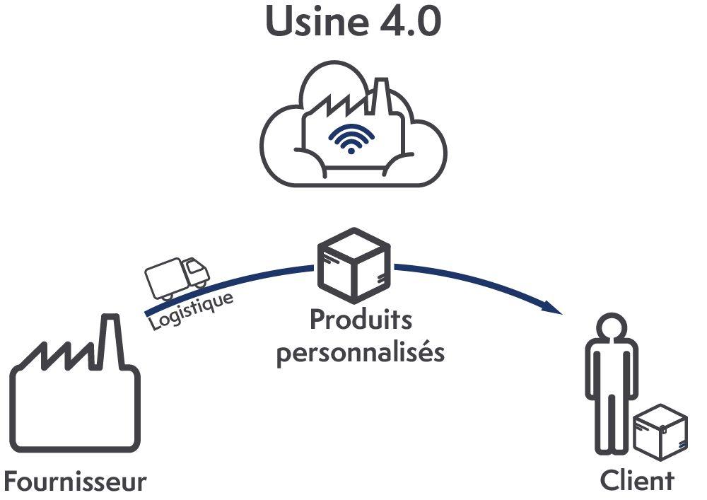 Le nouveau business modèle de l'usine 4.0