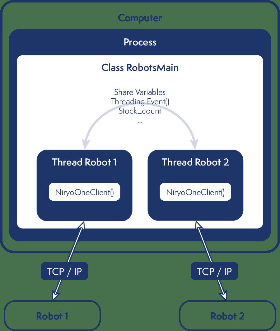 Schéma MultiThreading
